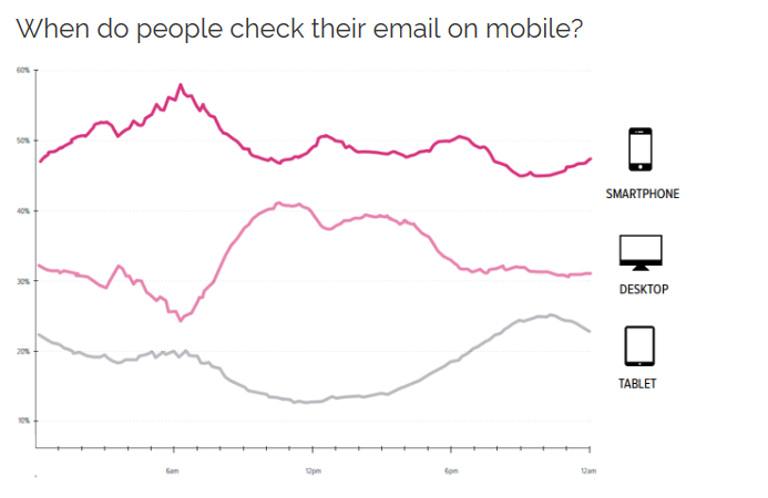 Figure 1: http://www.emailmonday.com/mobile-email-usage-statistics
